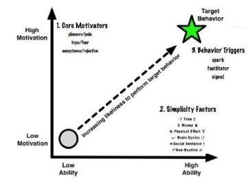 扎克伯格告诉你:驱动用户行为的因素到底是什么?  互联网  第3张