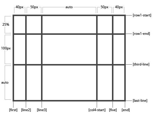 Table作为网页布局代码被弃用的原因 网站百科 建站  第1张