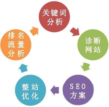seo基础第22课:什么是网站跳出率 seo基础教程 SEO入门教程 SEO  第1张