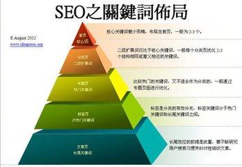 seo提高教程第55课:为什么要做好网站的内部链接  seo提高教程 SEO入门教程 SEO  第1张