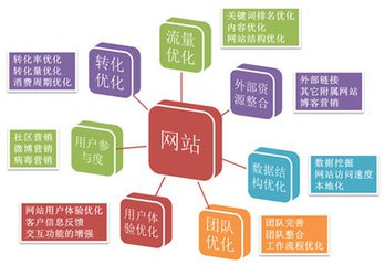 seo核心教程第68课:怎样做好网站内部链接的优化  seo核心教程 SEO入门教程 SEO  第1张