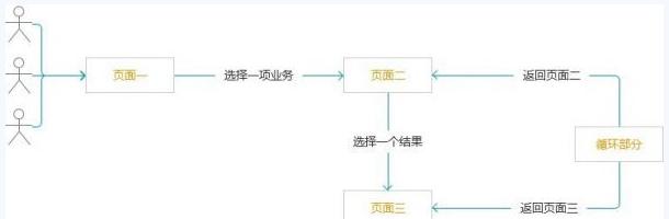 """""""3+1""""网站分析法 让你秒懂网站的构建模式 构建模式 网站建设 建站  第4张"""