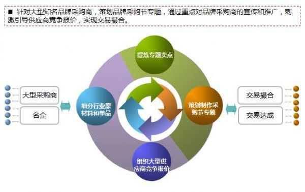 B2B平台运营的通病及对应解决方案  运营  第2张