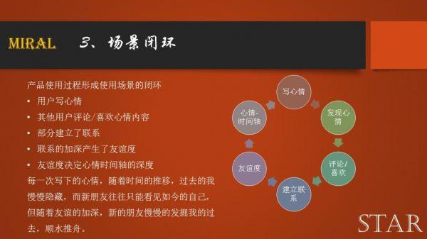 案例分享:星空APP产品设计及运营方案(设想)  运营  第7张