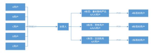 APP用户运营:怎样才能防止用户变心?  运营  第4张