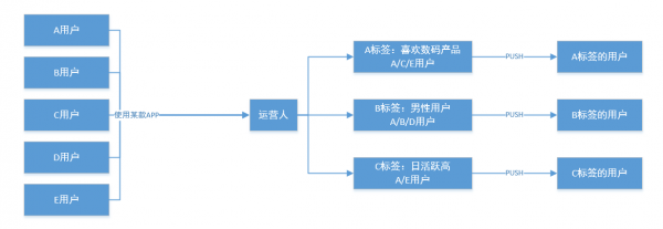 APP用户运营:怎样才能防止用户流失  运营  第4张
