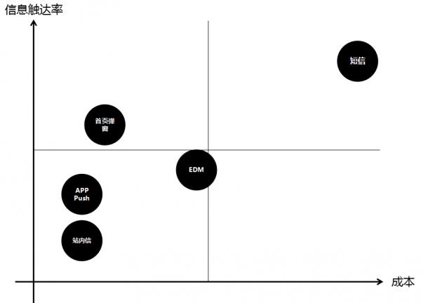 产品、运营要多懂数据分析?我们给出了以下答案  运营  第14张