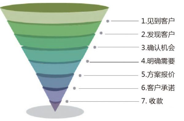 产品、运营要多懂数据分析?我们给出了以下答案  运营  第6张