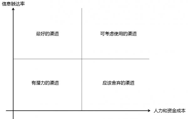 产品、运营要多懂数据分析?我们给出了以下答案  运营  第13张