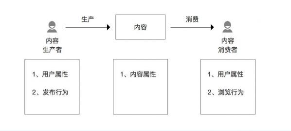 浅析内容推荐体系如何构建 推荐系统 内容推荐 建站  第2张