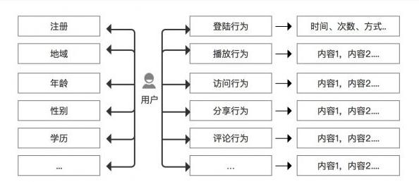 浅析内容推荐体系如何构建 推荐系统 内容推荐 建站  第4张