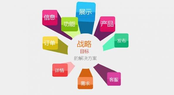 营销型网站建设势在必行 为企业带来价值的利器 营销型网站 建站  第2张