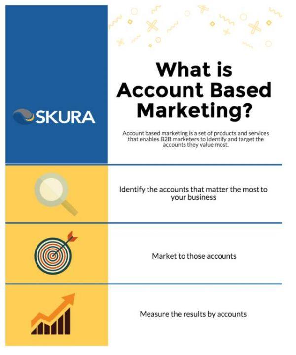 营销人要采取的5种B2B市场的沟通策略  运营  第1张