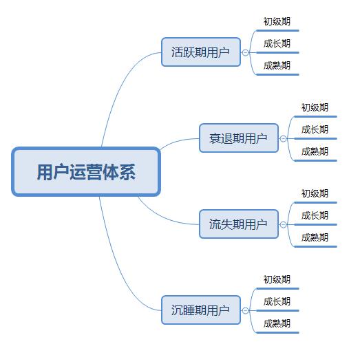 如何搭建用户运营体系  运营  第2张