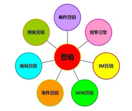 如何做好网站推广 这些事项和途径要知晓  运营  第1张