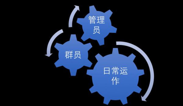 社群运营四步骤:以王者荣耀群运营为例  运营  第6张