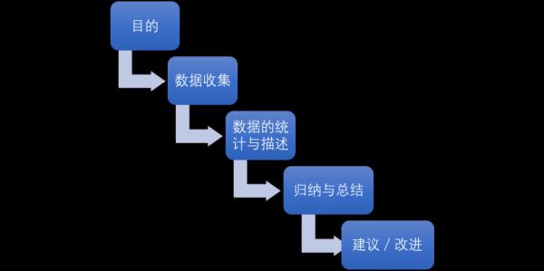 自身产品运营数据分析的5个步骤  运营  第2张