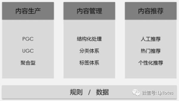 3步策略,搭建完善的内容运营框架  运营  第2张