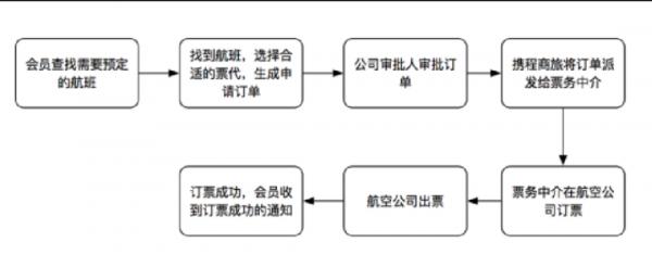 携程网类产品,开发之前该如分解产品工作?  运营  第3张