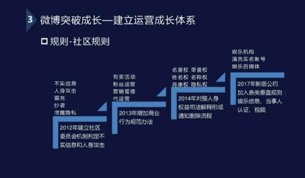 从产品经理视角看运营:新浪微博副总裁8年运营经验分享总结  运营  第8张