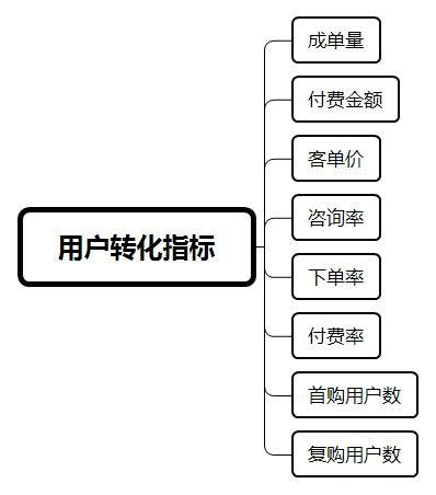 用户运营:电商体系下的用户优化指标汇总  运营  第6张