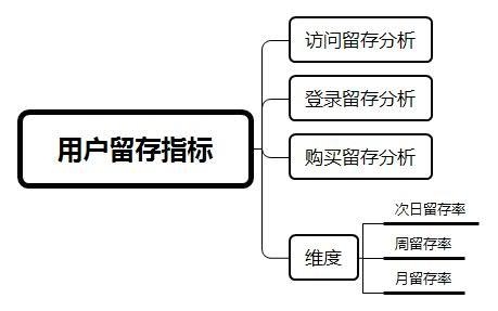 用户运营:电商体系下的用户优化指标汇总  运营  第5张