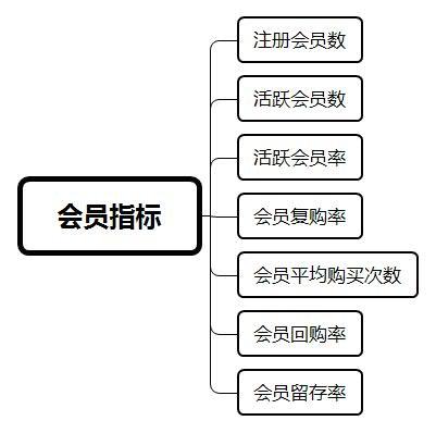 用户运营:电商体系下的用户优化指标汇总  运营  第8张