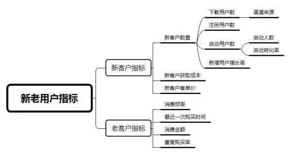 用户运营:电商体系下的用户优化指标汇总  运营  第7张