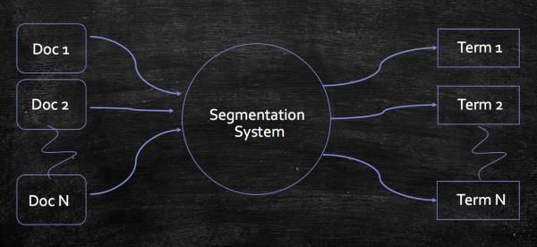 产品经理需要了解的搜索算法:搜索引擎之倒排索引  运营  第3张