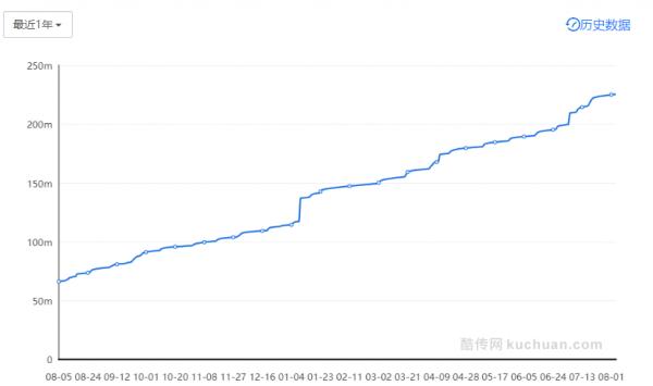从零开始做运营:Keep 的百日进阶  运营  第7张