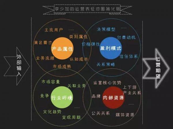 运营修行全攻略:7大核心竞争力及提升法则(经典重磅)  运营  第5张