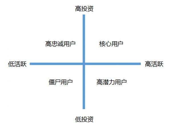 P2P平台如何建立精细化运营策略?  运营  第9张
