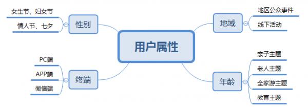 P2P平台如何建立精细化运营策略?  运营  第11张