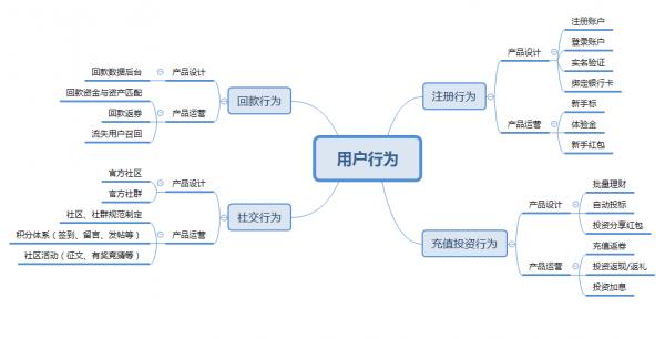 P2P平台如何建立精细化运营策略?  运营  第12张