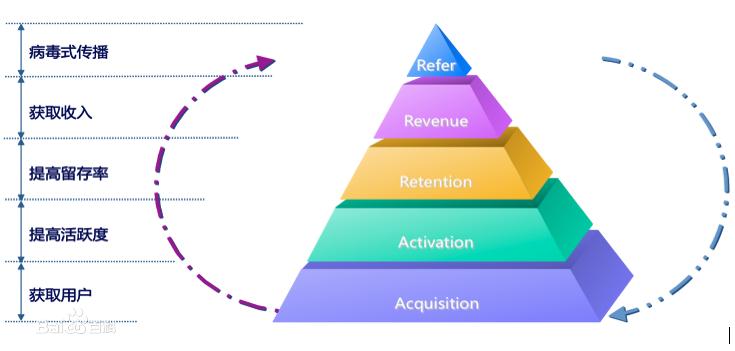 产品运营三阶段:感性化、数据化、精细化 精细化 数据化 产品运营三阶段:感性化 运营  第6张