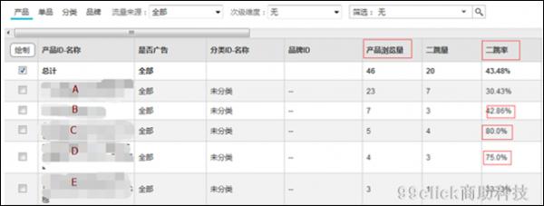 """网站运营分析:短期内如何实现商品""""爆卖""""?  运营  第1张"""