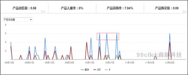 """网站运营分析:短期内如何实现商品""""爆卖""""?  运营  第2张"""