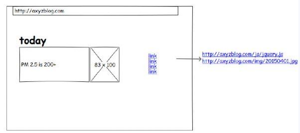 大型网站的HTTPS实践:协议层以外的实践 https网站 建站  第2张