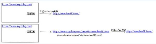 大型网站的HTTPS实践:协议层以外的实践 https网站 建站  第8张