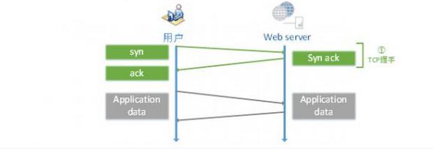 大型网站的 HTTPS 实践(2):HTTPS 对性能的影响 https网站 建站  第1张