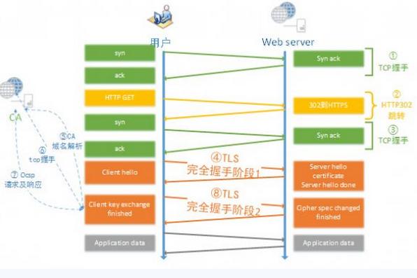 大型网站的 HTTPS 实践(2):HTTPS 对性能的影响 https网站 建站  第2张