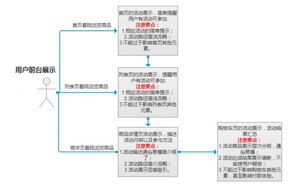 解读跨境电商网站完整的需求制作流程 跨境电商 建站  第3张