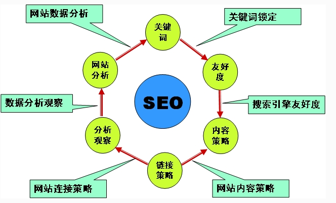 解析网站增加高质量外链之法 高质量外链 网站优化 建站  第1张
