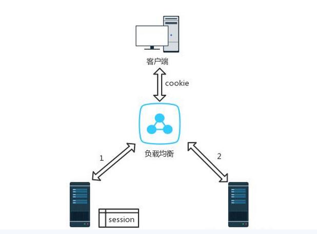 解读分布式web架构中Session管理方法的优缺点 Session管理方法 web架构 建站  第1张