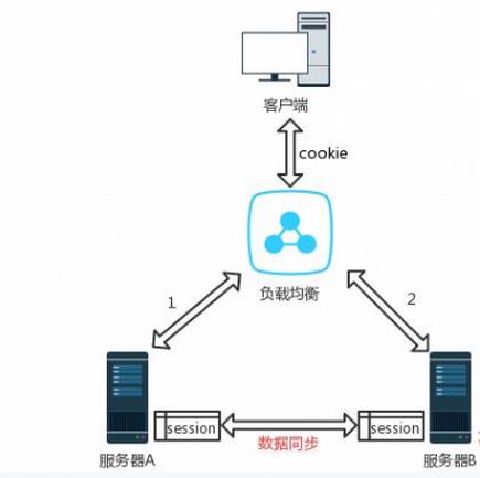 解读分布式web架构中Session管理方法的优缺点 Session管理方法 web架构 建站  第2张
