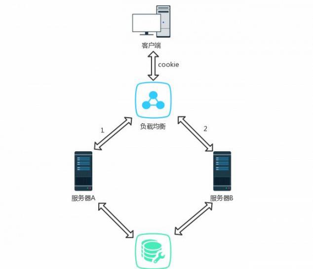 解读分布式web架构中Session管理方法的优缺点 Session管理方法 web架构 建站  第3张