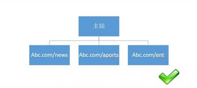 【官方说法】关于网站结构&目录结构搭建的友好提示 目录结构 网站结构 建站  第1张