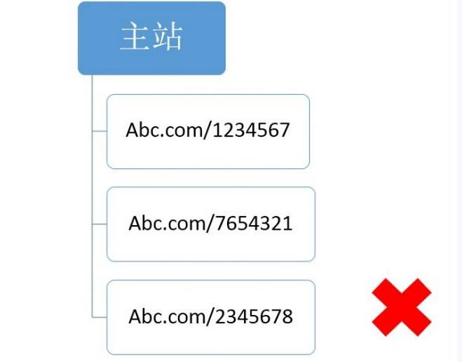 【官方说法】关于网站结构&目录结构搭建的友好提示 目录结构 网站结构 建站  第3张