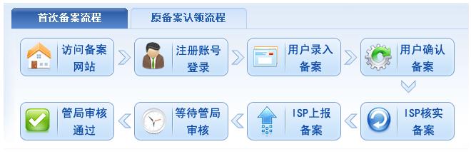 域名备案入门 网站备案 常见问题  第1张
