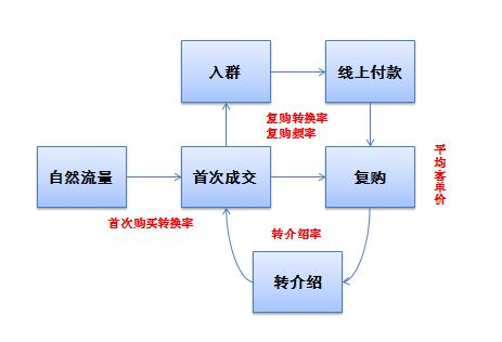 如何成为一个运营大牛(一):从上至下思考,从下至上执行  运营  第2张